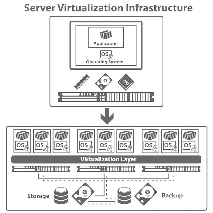 Schéma virtualisation serveur