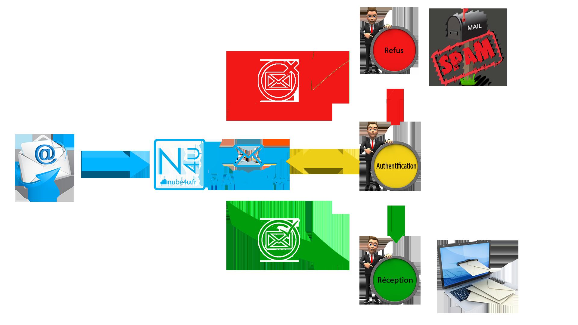 mailfilter_fonctionnement